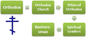 Orthodox Ethics and Business (Doctorate)