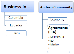 Pacific Andean Countries