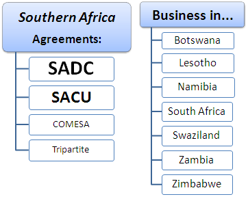 Master: Doing Business in Southern Africa