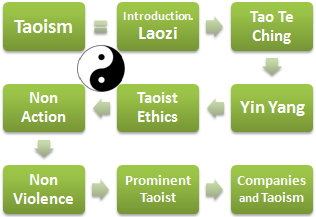 Taoism Ethics and Business