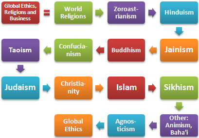 Religions Ethics and Business (Doctorate)