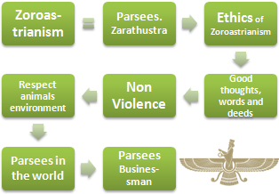 Zoroastrianism and Business (Doctorate)