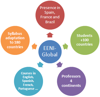 EENI Global School