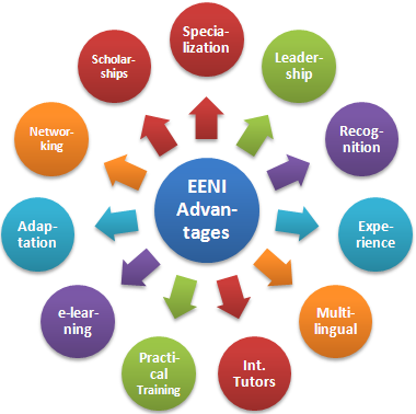 EENI Master Advantages