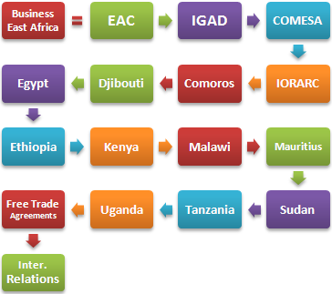 Business East Africa