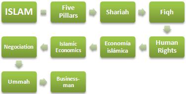 Islam etika negosyo (Kurso Master)