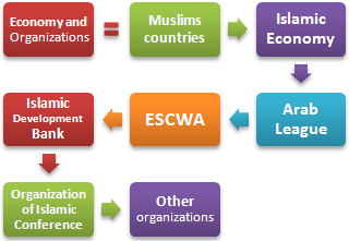 Islamic Economy Organisations