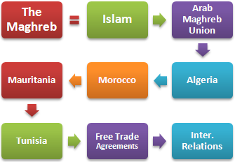 Master Business Maghreb