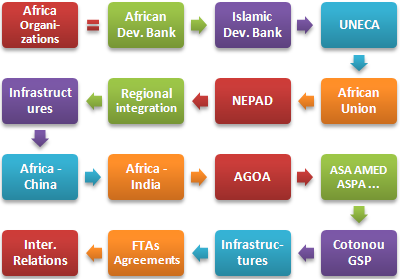 Africa: Organizations Integration