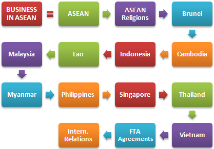Master Business Asia ASEAN