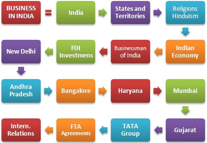 Master Business in India