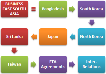 Master Business South Asia