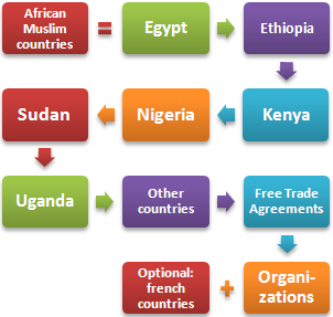 African Muslim Countries