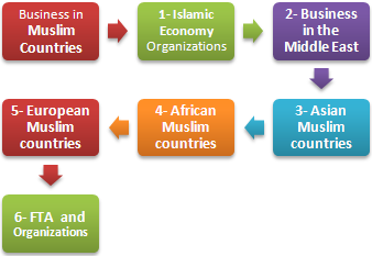Doing Business in the Muslim Countries