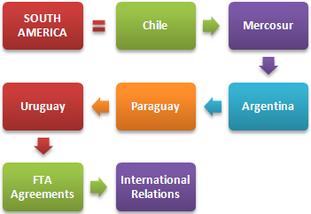 Master Business in South America