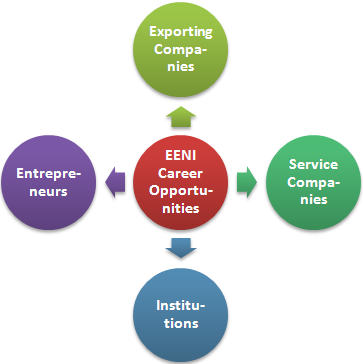 Job descriptions and Career opportunities - Master