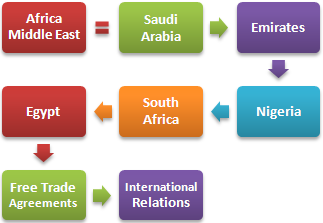 Emerging Markets Africa Middle East