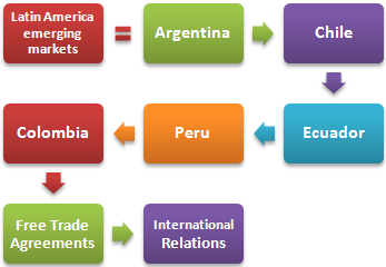 Latin America emerging markets