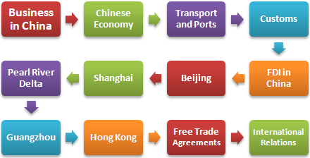 dyplomu Biznes w Chinach