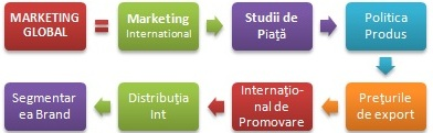 Master globale de Marketing