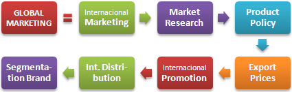 Master Global Marketing