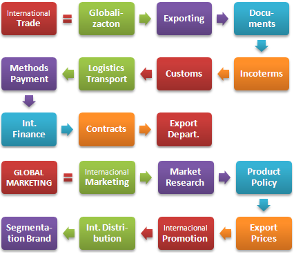 case international trade and trade finance Trade finance trade facilitation trade another difference between domestic and international trade is that factors of production such as capital and labor are.
