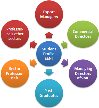 Profile of the Student Master in Business in Africa