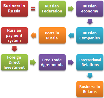 Business Russia