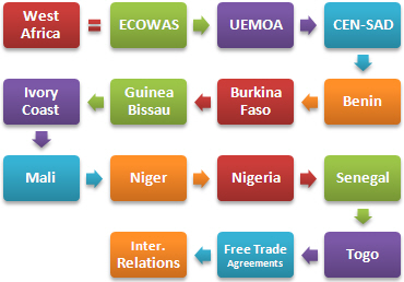 West Africa Trade Business